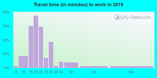 84115 zip code travel time to work (commute)