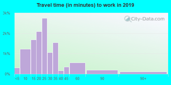 84117 zip code travel time to work (commute)