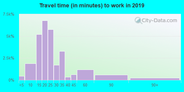 84119 zip code travel time to work (commute)