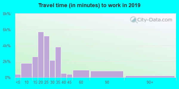 84120 zip code travel time to work (commute)