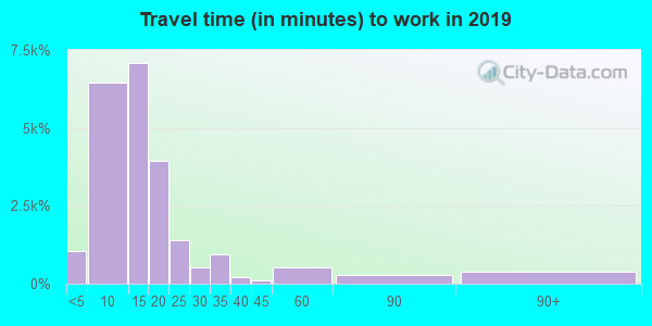 84321 zip code travel time to work (commute)
