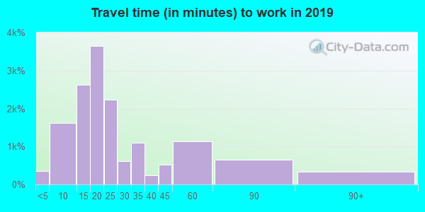84405 zip code travel time to work (commute)