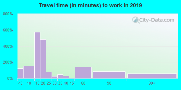 84526 zip code travel time to work (commute)