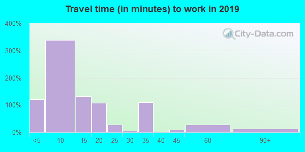 84622 zip code travel time to work (commute)