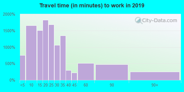 84651 zip code travel time to work (commute)
