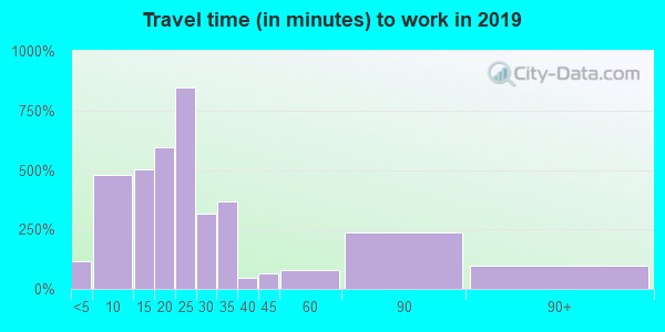 84664 zip code travel time to work (commute)