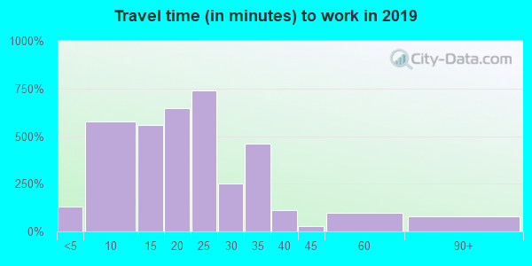 85004 zip code travel time to work (commute)