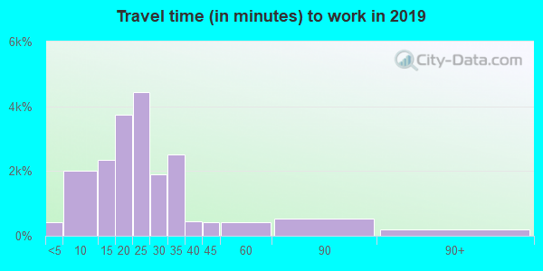 85016 zip code travel time to work (commute)