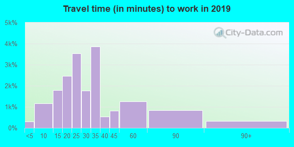 85021 zip code travel time to work (commute)