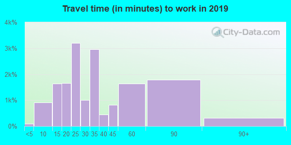 85043 zip code travel time to work (commute)