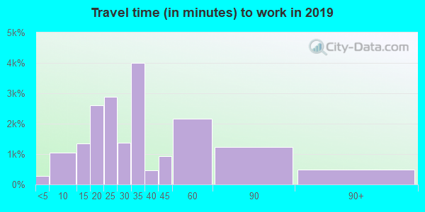 85051 zip code travel time to work (commute)