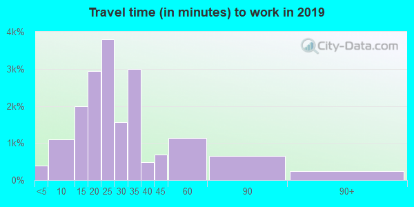 85203 zip code travel time to work (commute)