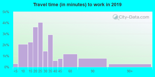 85210 zip code travel time to work (commute)
