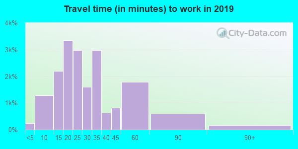 85233 zip code travel time to work (commute)