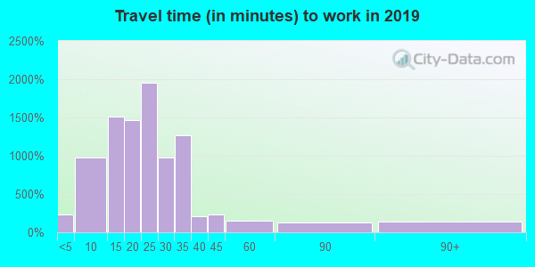 85250 zip code travel time to work (commute)