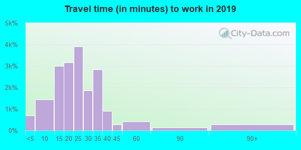 85257 zip code travel time to work (commute)