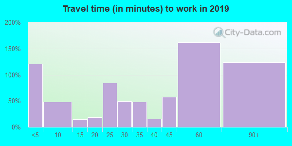 85263 zip code travel time to work (commute)