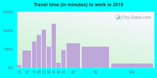 85305 zip code travel time to work (commute)