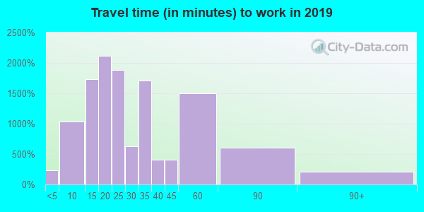 85306 zip code travel time to work (commute)