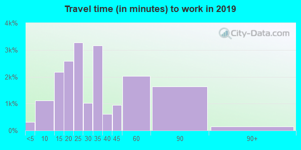 Travel time to work (commute) in zip code 85323