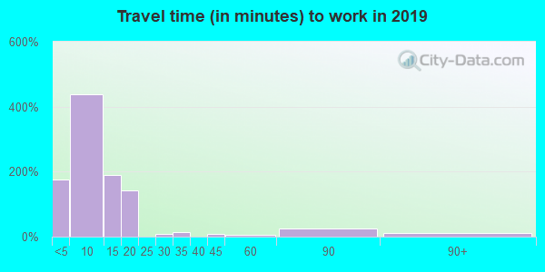 85337 zip code travel time to work (commute)