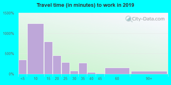 85344 zip code travel time to work (commute)