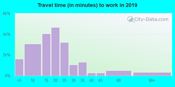 85365 zip code travel time to work (commute)