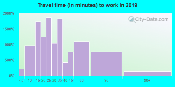 85381 zip code travel time to work (commute)