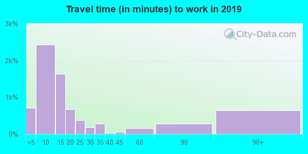85541 zip code travel time to work (commute)