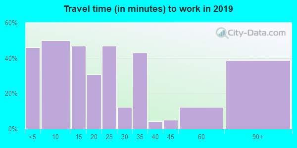 85624 zip code travel time to work (commute)