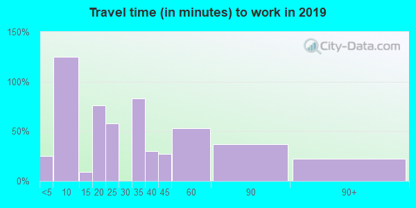 85625 zip code travel time to work (commute)