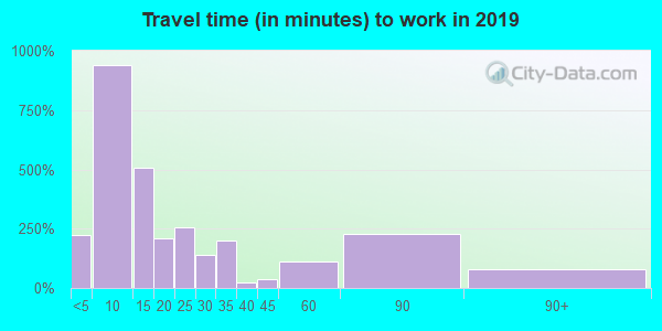 85643 zip code travel time to work (commute)