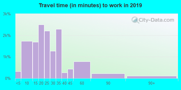 85704 zip code travel time to work (commute)