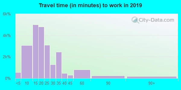 85719 zip code travel time to work (commute)