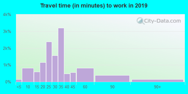 85747 zip code travel time to work (commute)