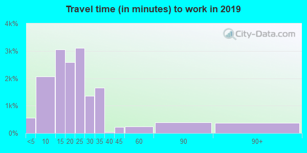 86314 zip code travel time to work (commute)