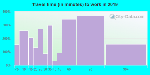 86333 zip code travel time to work (commute)