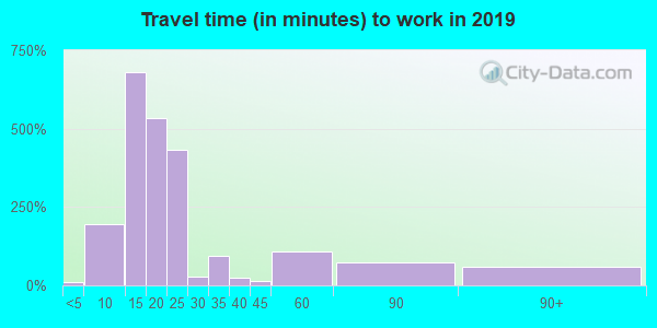 86429 zip code travel time to work (commute)
