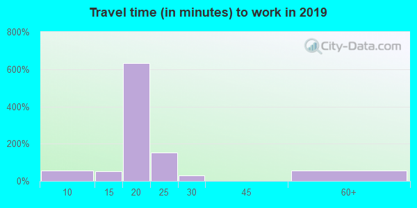86432 zip code travel time to work (commute)