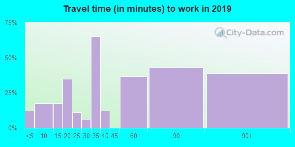 86506 zip code travel time to work (commute)