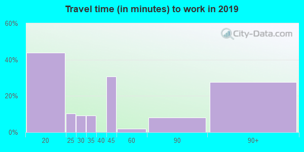 87040 zip code travel time to work (commute)