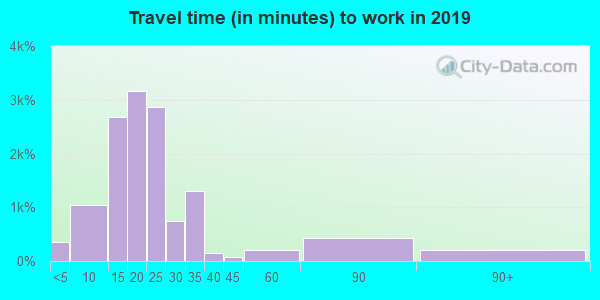 87107 zip code travel time to work (commute)