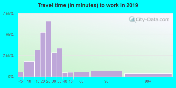 87111 zip code travel time to work (commute)