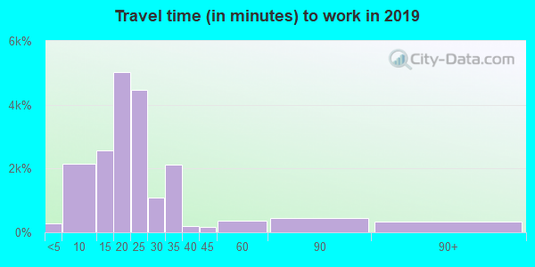 87112 zip code travel time to work (commute)