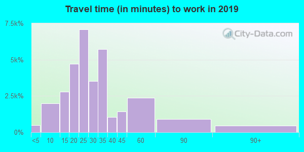 87114 zip code travel time to work (commute)