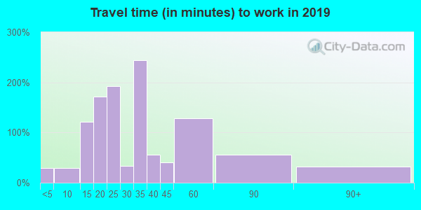 87311 zip code travel time to work (commute)