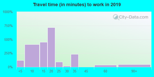87557 zip code travel time to work (commute)