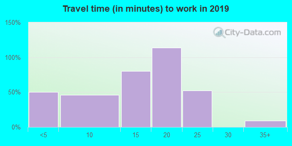 87942 zip code travel time to work (commute)