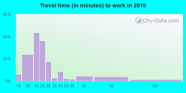 88001 zip code travel time to work (commute)