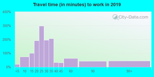 88044 zip code travel time to work (commute)
